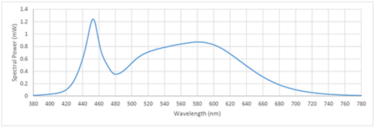 Spectral Power Distribution from Color Quality Test Report