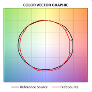 TM-30 Color Vector Graphic from Color Quality Test Report