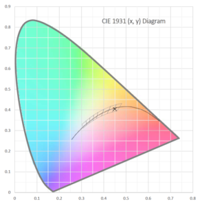 CIE 1931 (x,y) Diagram showing xy color space