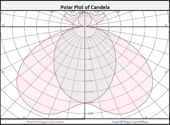 Polar Plot of Candela showing distribution of a luminaire's intensity